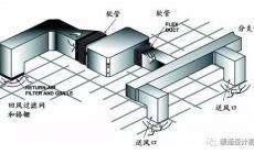 风管的分类以及各自的特点