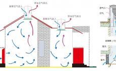 自然通风技术的原理及应用