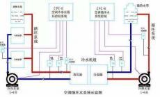 空调系统末端形式的分析比较