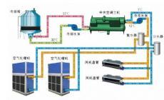 中央空调系统安装工程中设计的噪声控制