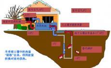 了解下地源热泵机组的工作原理