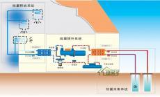地源热泵机组供暖优势